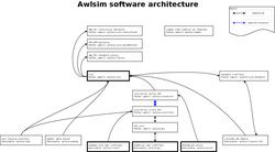 Image preview of awlsim-architecture.png